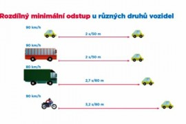The safe distance for different types of vehicles varies up to 85 meters!